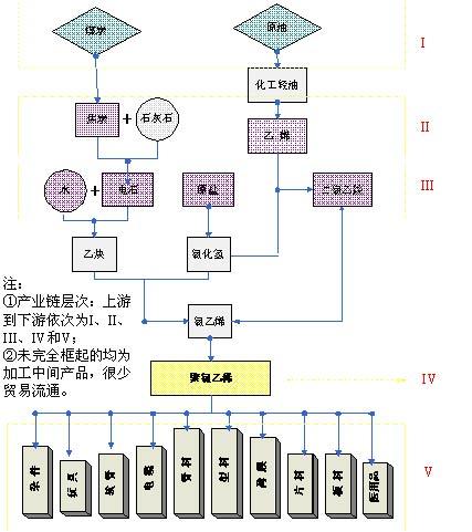 聚氯乙烯上下游产业链图.(图片来源:大连商品交易所)-聚氯乙烯