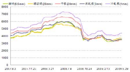 图为国内主要钢材品种价格走势图图片