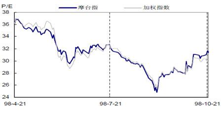 图:台湾股市蓝筹股的估值