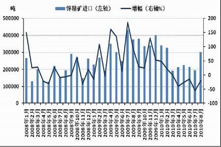 图为中国锌精矿进口情况统计图.(图片来源:北京中期)-锌价高位