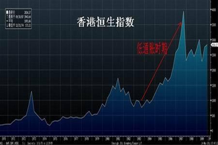 图为香港恒生指数走势图.(图片来源:东吴期货)图片