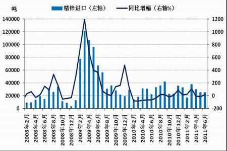 图为中国精炼锌进口量统计图.(图片来源:国家统计局、北京中期)