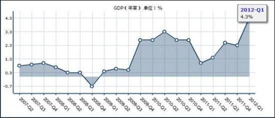 gdp季调什么意思_德国四季度GDP季率终值确认增长0.7 ,归功于国内消费