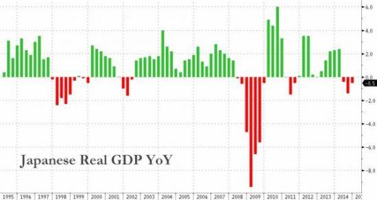 gdp哪里来_印度近年来GDP增速
