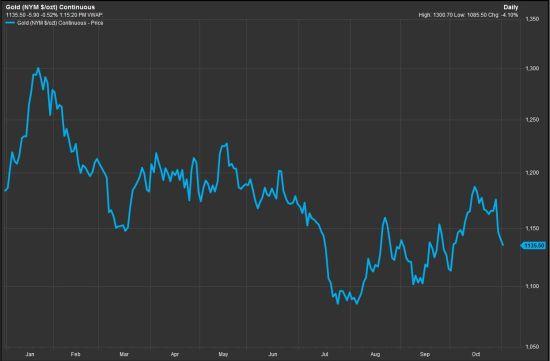 今年投资黄金伤透了心?你应该买点比特币