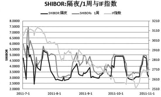 shibor利率走势图