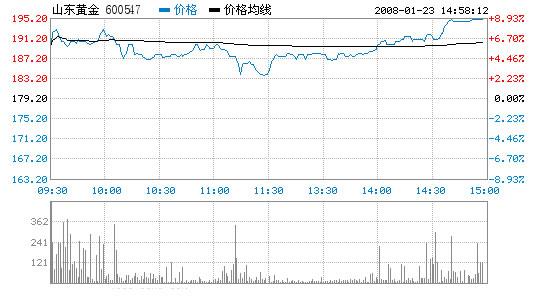 山东黄金股票1月23日收盘报价