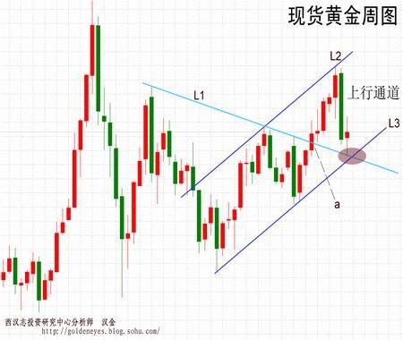 西汉志金评:上升趋势完好技术买点浮现