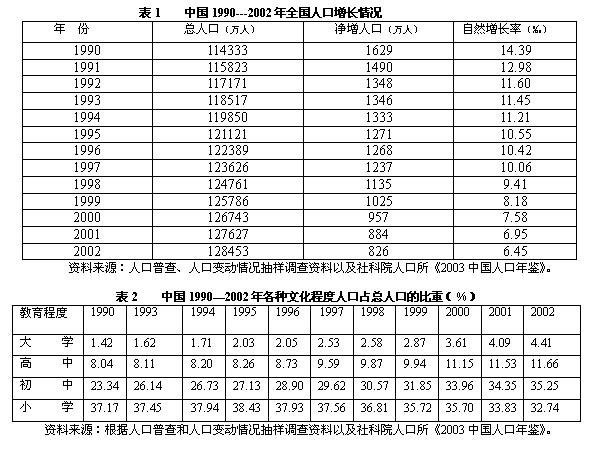 俞宪忠 适度人口理论与适度流动人口