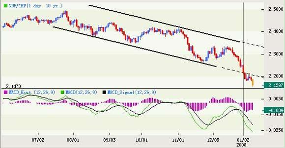 英央行利率前景黯淡伤害英镑
