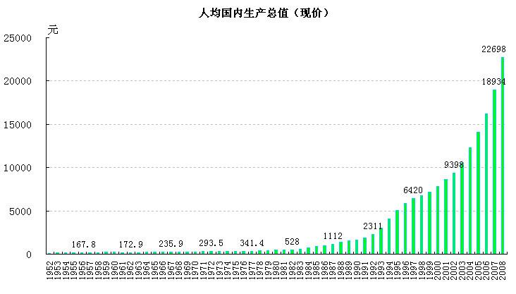 十二五末我国人均国内生产总值_世界人均国内生产总值