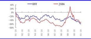 日本日经指数、JSDA指数收益率对比