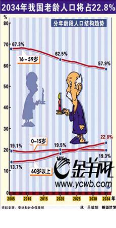 老龄人口年增620万:老有所医成难题