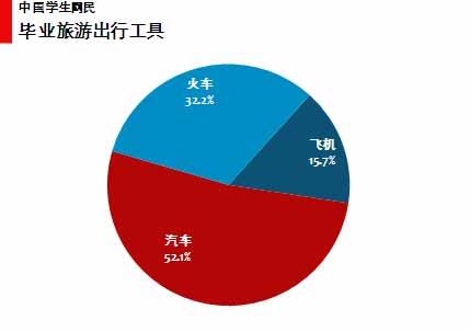 图 52 中国学生网民毕业旅游出游工具