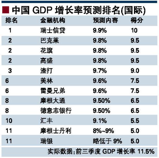 gdp增长率预期