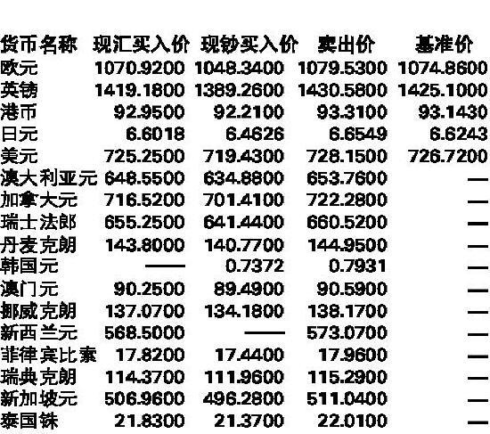 中国银行人民币外汇牌价