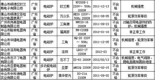 中国网6月28日讯 据质检总局网站消息,质检总局近日公布了电磁灶产品质量国家监督抽查结果。结果显示,欧兰斯、万众乐、三角牌、福满家、三角、洛邦、忘不了、亚蒙、清华紫光等9种产品不合格。涉及到对触及带电部件的防护,非正常工作,机械强度,电气间隙、爬电距离和固体绝缘,能源效率等级项目。   公告显示,本次共抽查了上海、江苏、浙江、广东等4个省、直辖市45家企业生产的45种电磁灶产品。   本次抽查依据《家用和类似用途电器的安全 第1部分:通用要求》 GB 4706.
