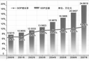 GDP体现宏观调控的_中国一季度GDP增速10.2 宏观调控政策将趋紧