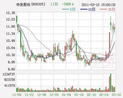 华发股份:净利增10.6%拟10股派1元
