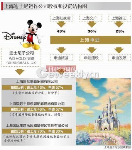 上海迪士尼投融资超世博 目标游客锁定3.3亿人