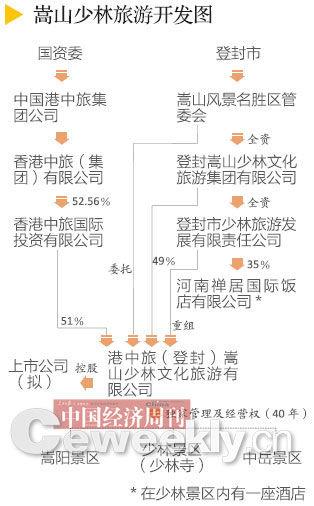 旅游开发透视:嵩山少林为何成了一锅粥(图)