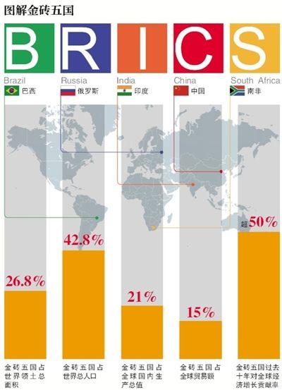 图解金砖五国