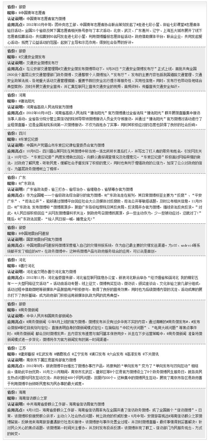 新浪政务微博十佳应用