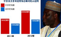 出手大方:3年向非洲提供200亿美元贷款