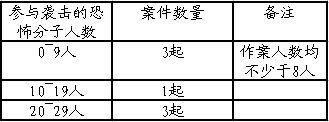 2013年中国至少有120人次的恐怖分子实施了恐怖袭击(不包括未遂)