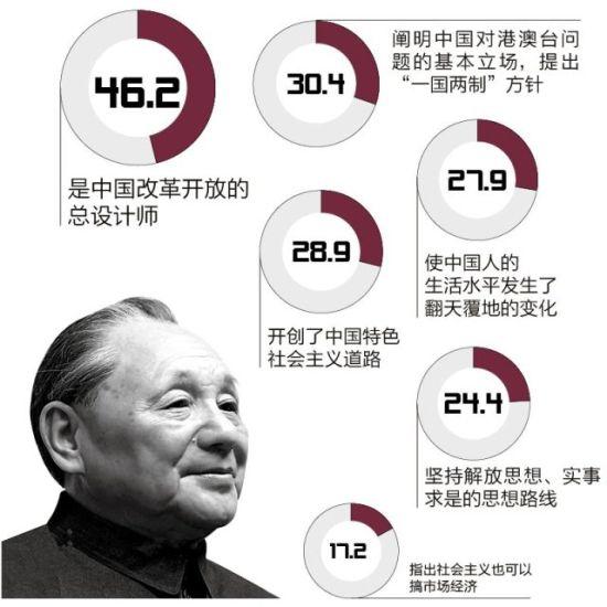 受访者调查――邓小平最伟大的历史功绩是什么?(多选)