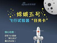 独家图解嫦娥五号飞行试验器任务卡:将打水漂式返回地球