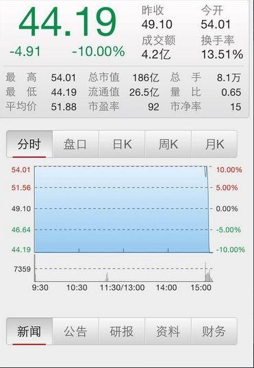 一分钟,一只股票从涨停到跌停