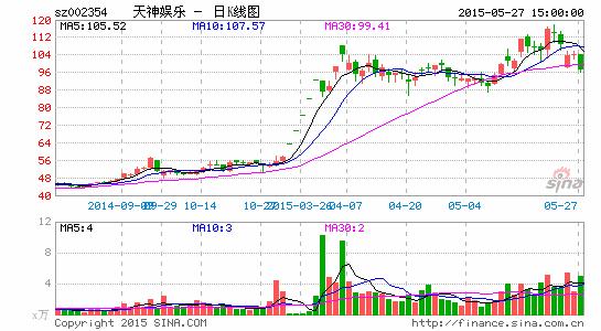 天神娱乐已于5月28日起停牌,停牌前公司股价为96.97元。