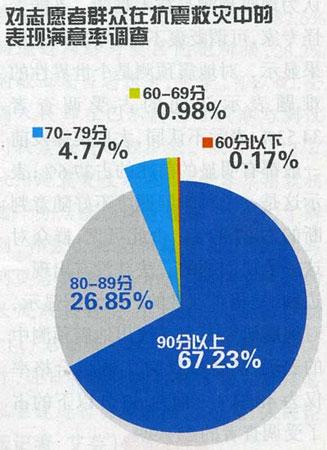 九成民众满意党和政府抗震救灾表现