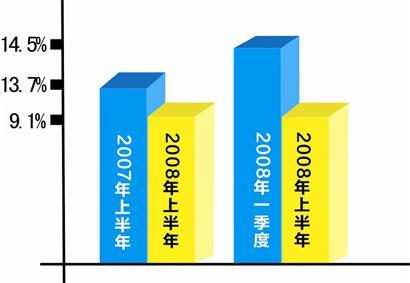 工业投资增速创近5年新低