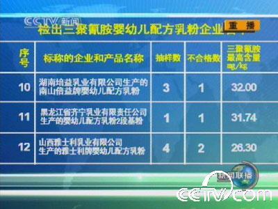 全国22家奶粉厂家69批次产品中检出三聚氰胺