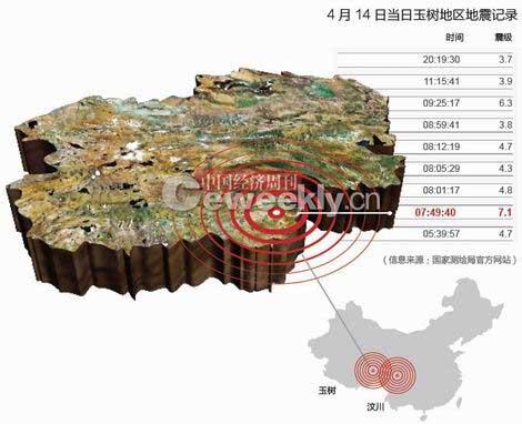 中国地震台网中心张晓东:玉树地震监测能力较弱