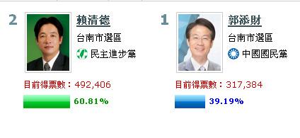 民进党参选人赖清德宣布当选大台南市长