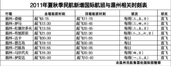 温州网讯 昨日,记者从温州民航售票处了解到,今年夏秋季,民航国际线与温州相关的航班时刻表已出炉,有需要的市民可提前预订。包括东方航空、南方航空、中国国际航空等多家国内航空公司,纷纷开通或增加温州至香港及欧洲、非洲国家热门航班共20个。   民航2011年夏秋季航班,将于3月27日开始至10月30日结束。3月27日起,中国东方航空公司将增加温州至香港的早航班,每周三、五、日共3班,温州8点15分起飞。加上原先东航每周7个温州至香港航班,至此,温州每周直飞香港航班达10个班次。   另外,东航在新航季开通