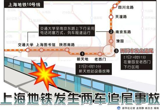 图表:上海地铁发生两车追尾事故 新华社记者 孟丽静 林汉志 编制