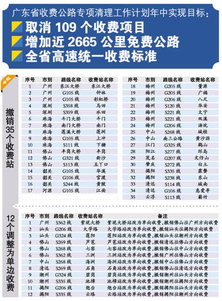 广深、华快等高速公路的收费标准将调整到全省统一标准