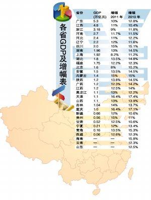 gdp即将超过万亿的省份_25省份GDP出炉 12个省份超万亿