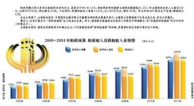 2005-2011财政预算、财政收入及税收收入走势图
