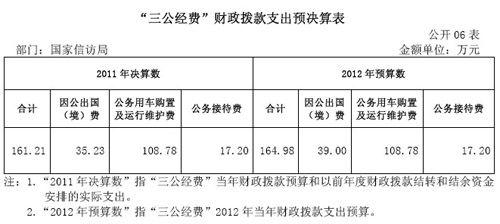 国家信访局2011年度三公支出