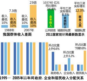 1995年-2005年11年间,政府、企业、居民收入分配关系。