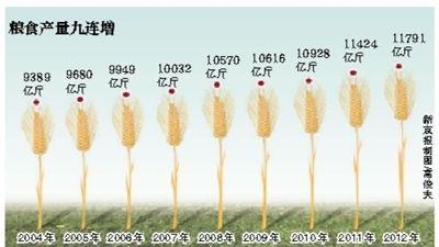粮食产量九连增