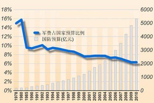 2002-2012年中国gdp_2016年中国gdp增长图_2012年中国gdp比重