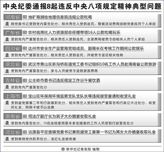 中纪委通报8起违反八项规定问题