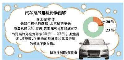 汽车尾气污染排放示意图