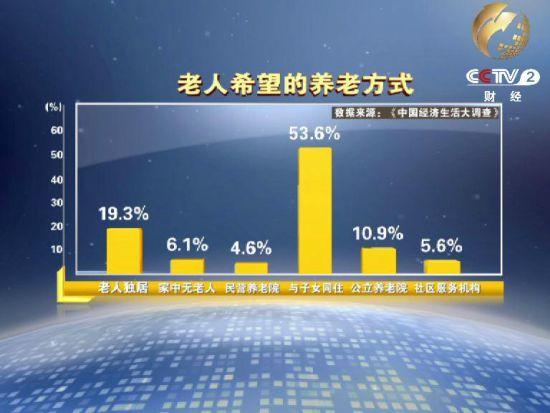 央视调查显示我国1/3老人养老靠子女